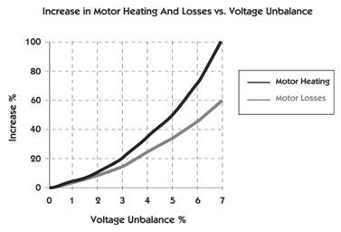 increase-in-motor-heating-and-losses-vs-voltage-unbalance